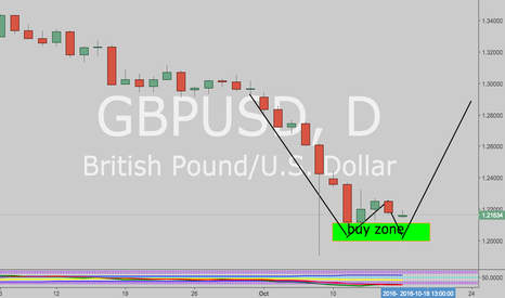 GBPUSD: Reversal coming soon