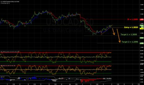 USDCAD: Breash USD/CAD