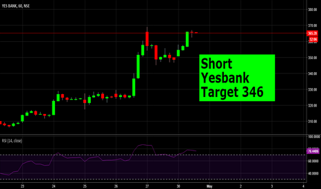 YESBANK: Short Yesbank