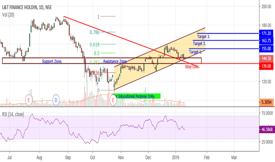 L_TFH: L&T Finance - At Support & Channel.