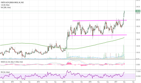 FORTIS: FORTIS BREAKOUT LONG TERM RESISTANCE