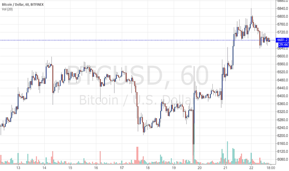 BTCUSD: Exiting my BTCUSD trade for this week