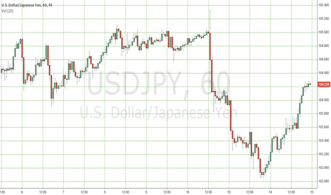 USDJPY: Shorting here USDJPY