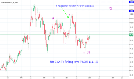 dishtv: buy dish tv for long term target 113