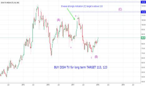 dishtv stock price and chart \u2014 tradingview Dish Remote Diagram dishtv buy dish tv for long term target 113