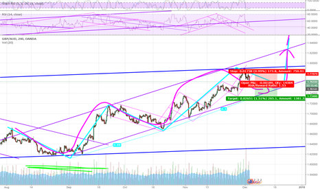 GBPAUD: I dont like the risk reward but this is the trade