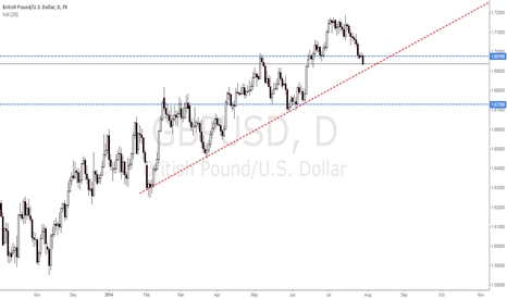 GBPUSD: Indecision
