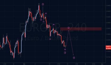EURGBP: Elliott Wave forecast