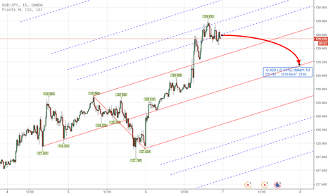 EURJPY: Forex EURJPY Intraday Analysis June 6th - 7th 2018
