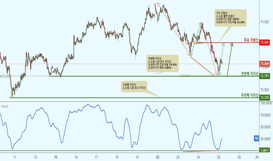 NZDJPY: NZDJPY 뉴질랜드 달러/일본 엔(30분 차트)-지지선 접근으로 상승!