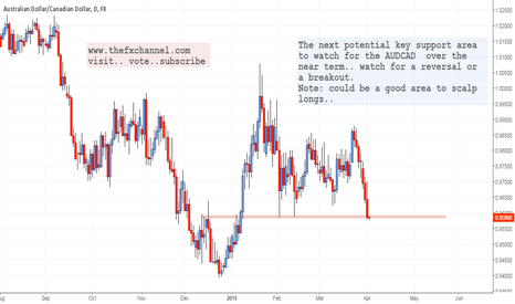 AUDCAD: Watch this Level: AUDCAD Daily