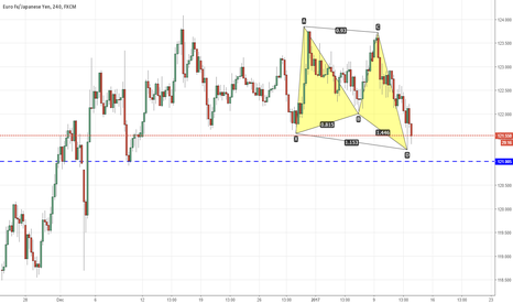 EURJPY: Butterfly formation at 121 even number support
