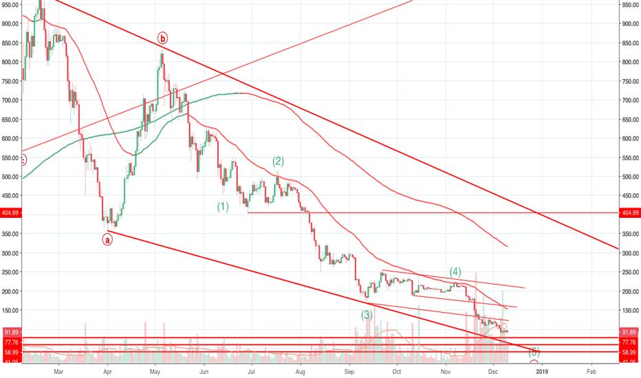 ETHUSD: Ethereum - How many lows left?