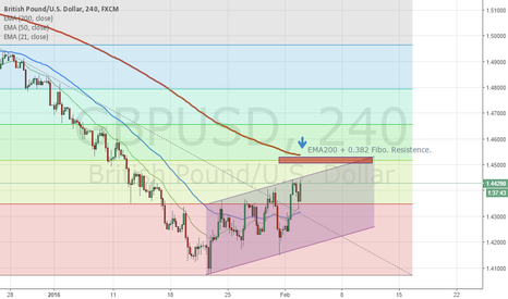 GBPUSD: Good level to go short!