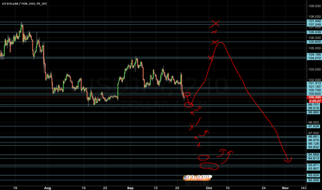 USDJPY: USDJPY Long and short levels