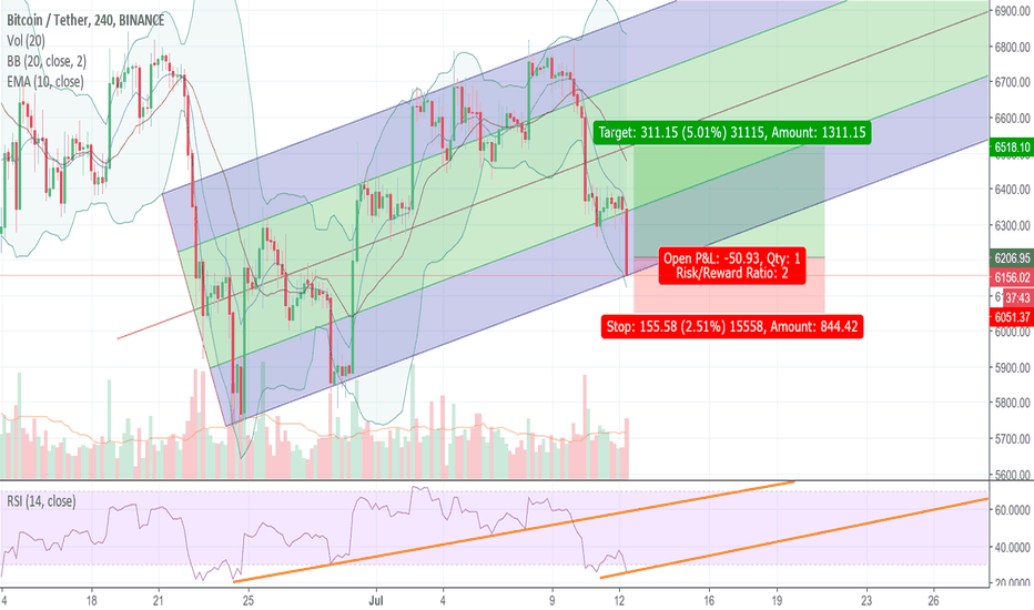 BTCUSDT: BITCOIN in a rising channel.