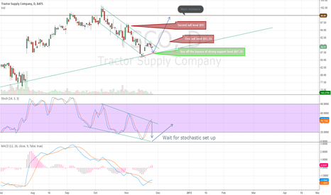 TSCO: Tracto supply Long off bounce