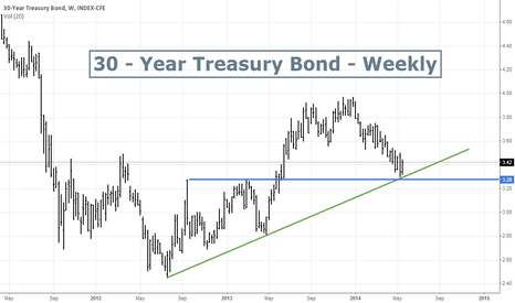 TYX: 30 - Year Treasury Bond - Long entry