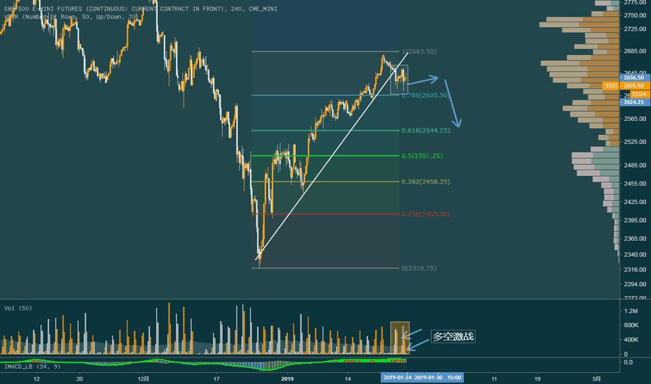 ES1!: 美股多空激战,熊市征兆
