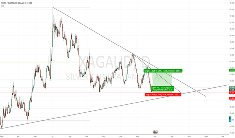 XAGAUD: Bounce play for Silver