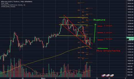 BCCUSDT: Estrategia bitcoin cash próximos días antes hard fork