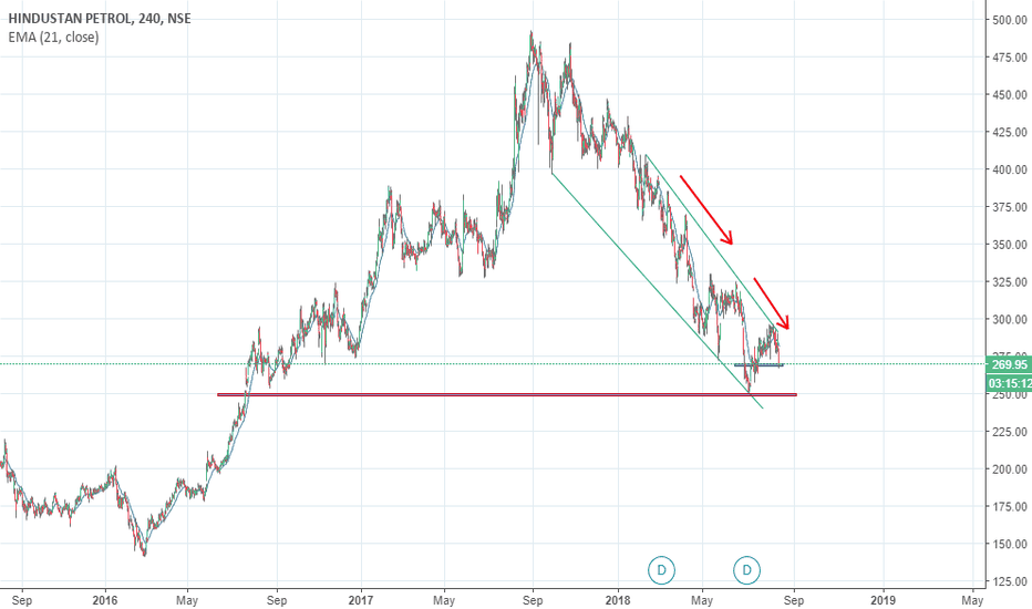 HINDPETRO: hindpetro is well set to tuch Rs 250 mark very soon