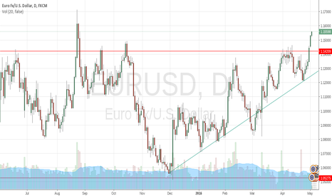 EURUSD: Not proud but in