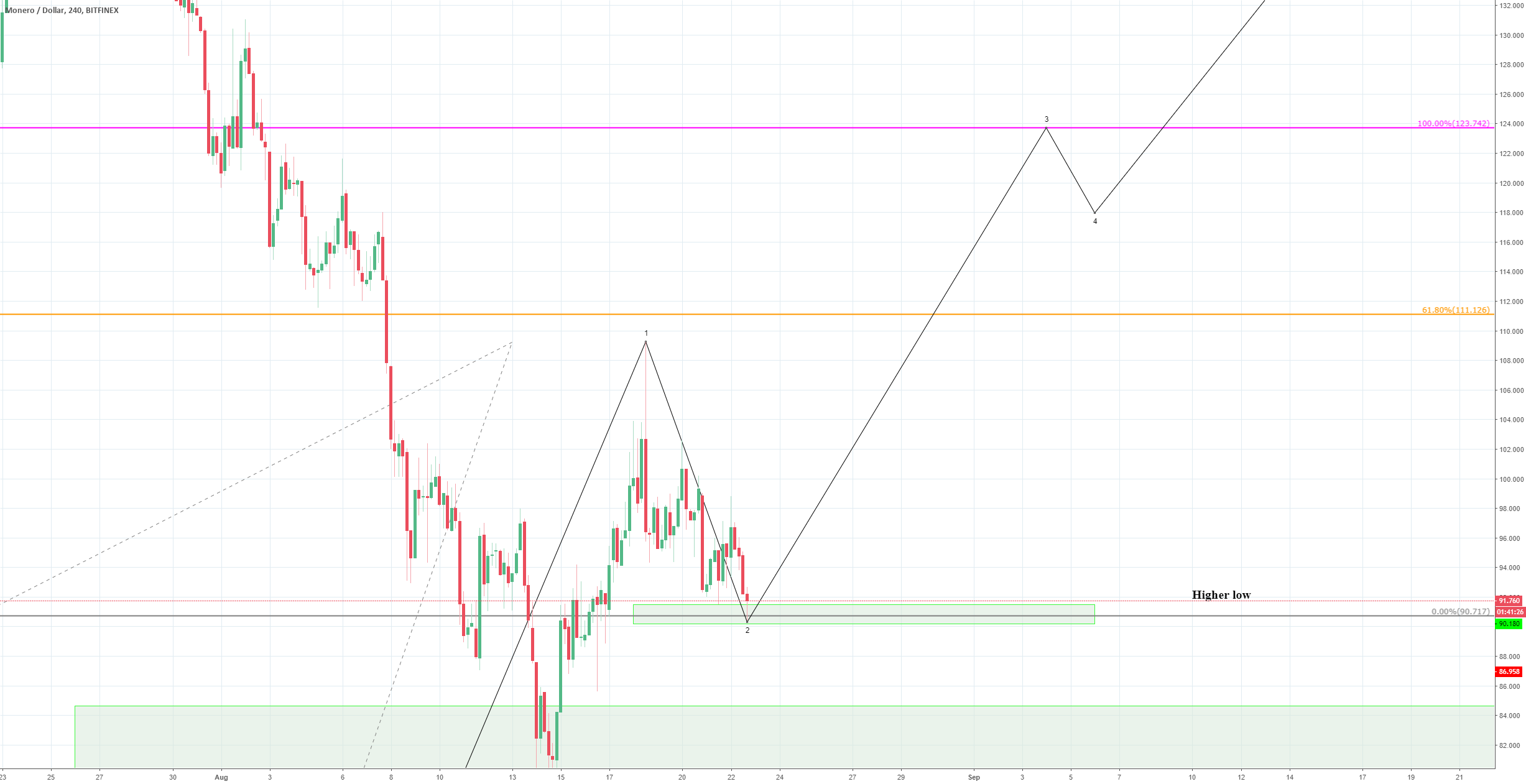 XMR USD bounce on higher low, best entry ever