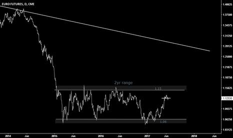 E62!: euro/usd RANGE