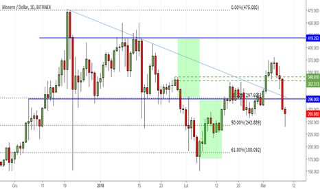 XMRUSD: Monero traci najsilniej z walut TOP10 - znowu w kierunku 180?