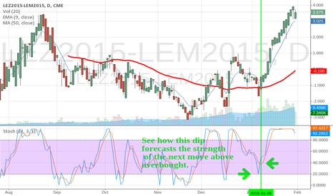 LEZ2015-LEM2015: Another Livestock Calender Spread huge move Stoch cross