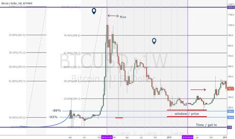 BTCUSD: Bitcoin historical review . ok