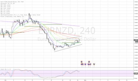 EURNZD: Short on a downside breakout
