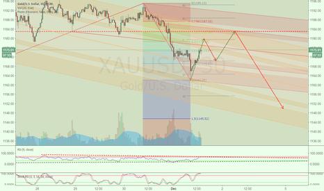 XAUUSD: 20161201-20161202 Gold Trading