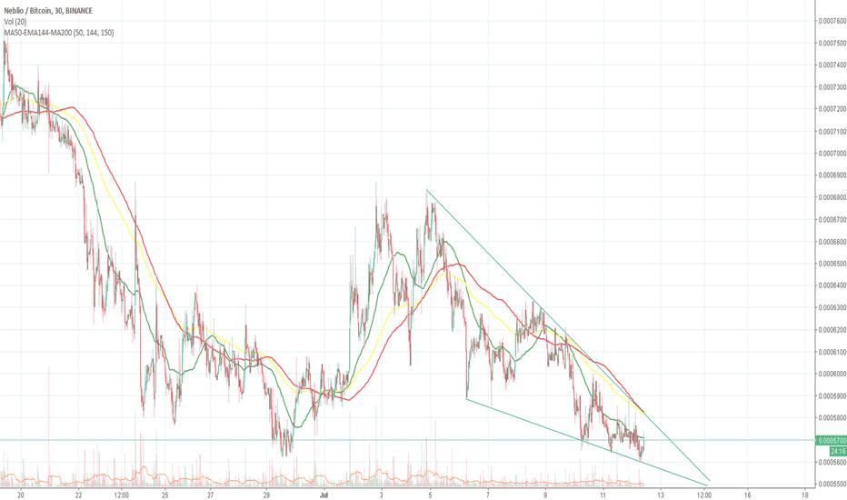 NEBLBTC: Nebl Triangle