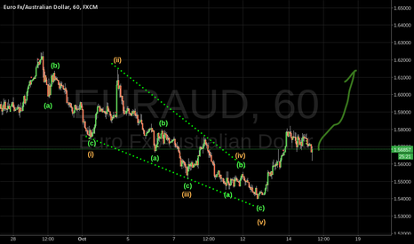 EURAUD: EURAUD EW Analysis Ending Diagonal good form