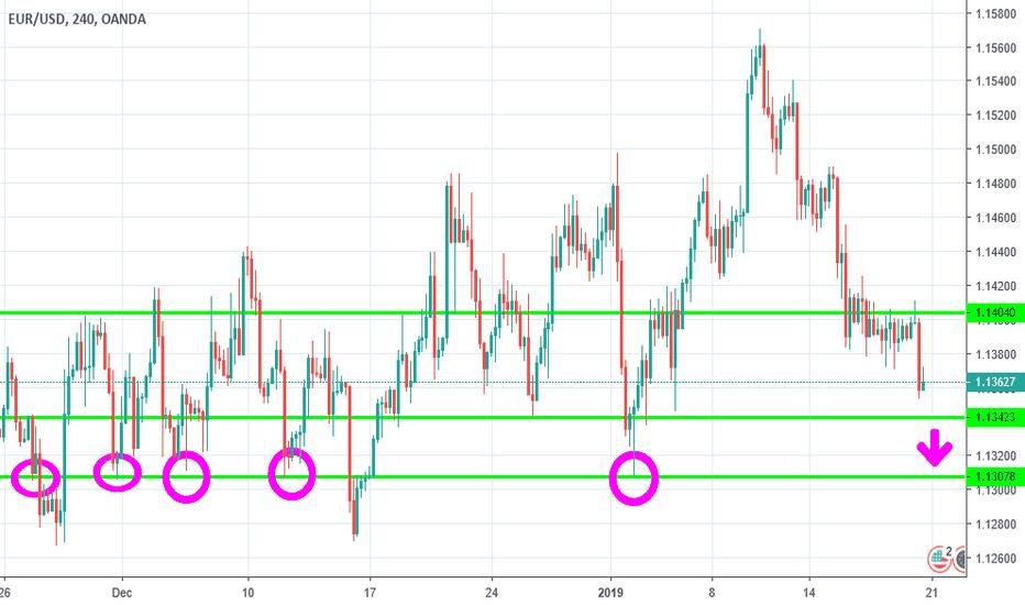 EURUSD: EUR USD down down down