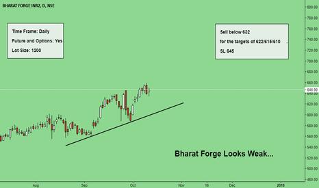BHARATFORG: Bharat Forge Looks Weaks { Bearish }