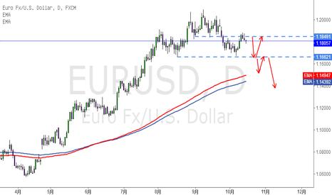 EURUSD: 欧元空头成立,关注1.1850下方压力