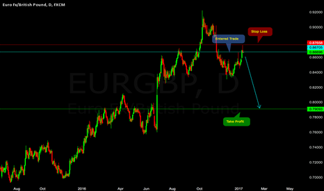 EURGBP: Great Short!
