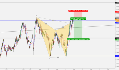 NZDUSD: Bearish Gartley NZSDUSD