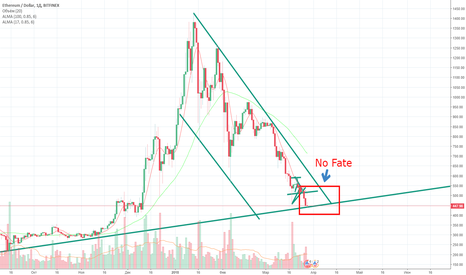 ETHUSD: No Fate Etherium