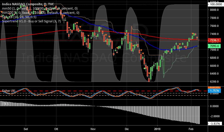 IXIC: NASDAQ   -   Iter in peggioramento