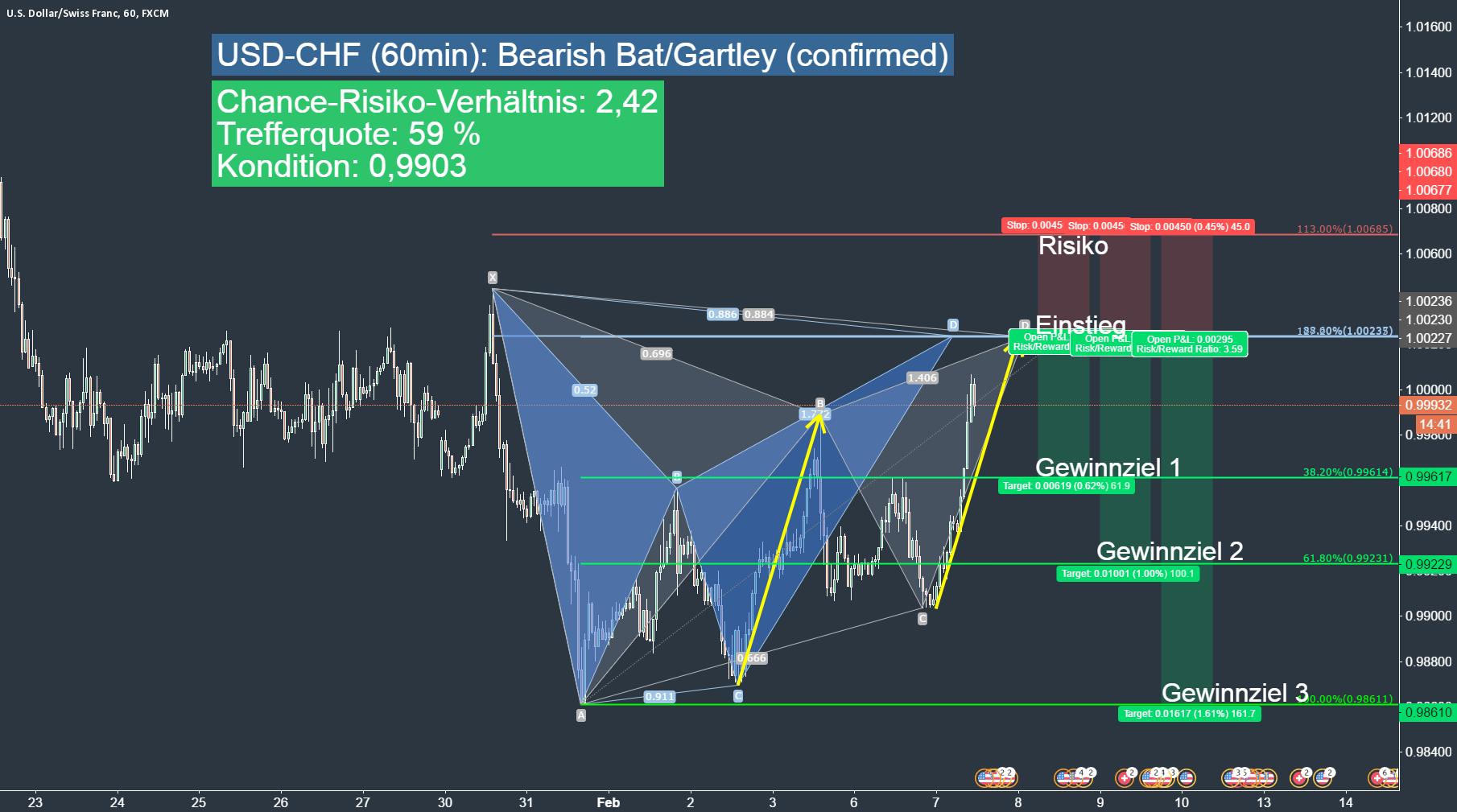 USD-CHF (60min): Triple Play Bat-Gartley-ABCD (confirmed)
