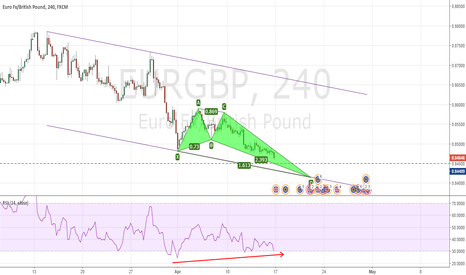 EURGBP: EURGBP - Bullish Crab completing lower