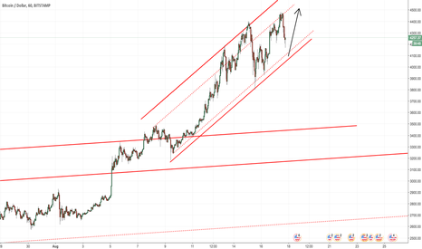 BTCUSD: BITCOIN: Short-term channel channel Buy