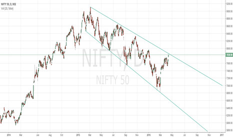 NIFTY: SELL NIFTY...MINIMUM TAR 7237 WITH SL OF 7860