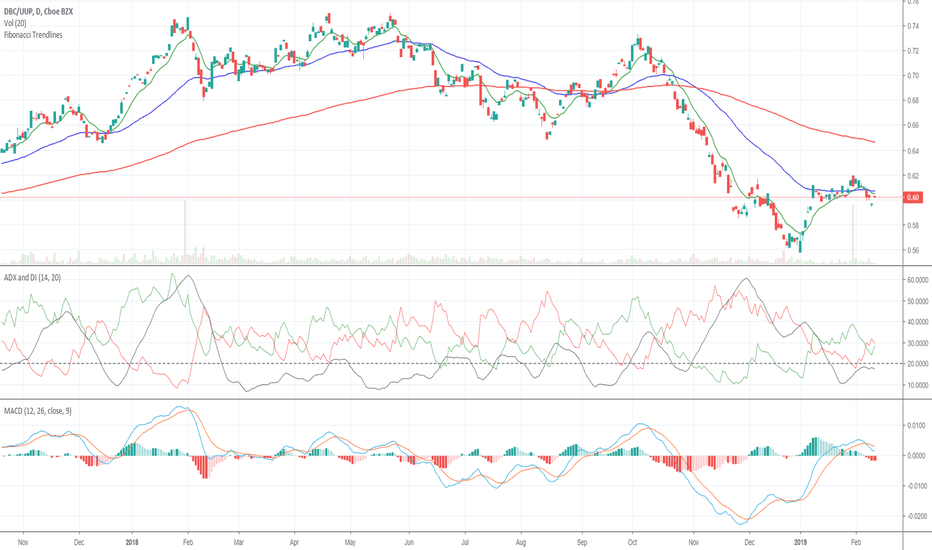 DBC/UUP: Commodities at a Crossroads? (Part 1)