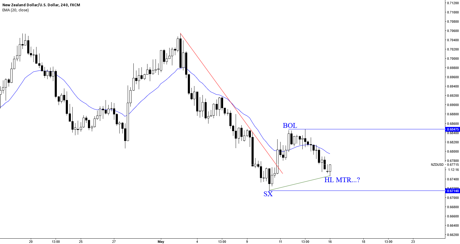 NZDUSD: HIGHER LOW MAJOR TREND REVERSAL...?