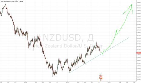 NZDUSD: NZDUSD - Good bullish pattern